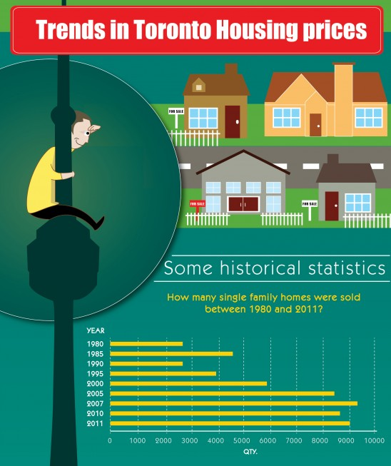Toronto-Housing-Prices-Infographic-cropped
