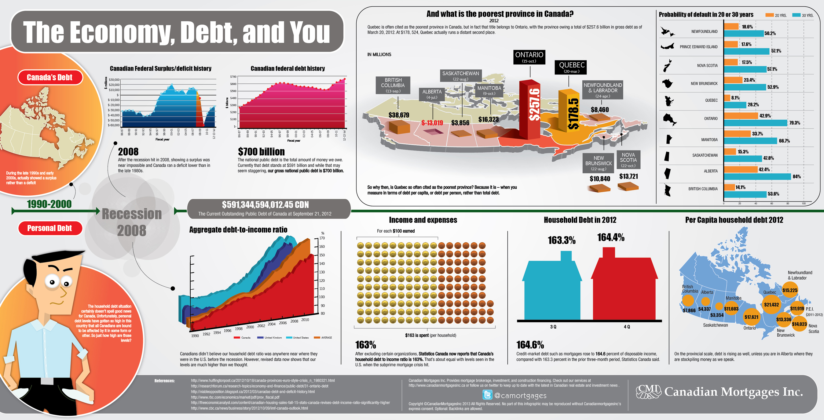 Canadian Debt Infographic: The Economy, Debt, and You